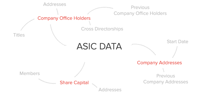 how to get asic company historical extract