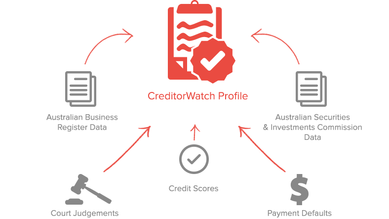 Credit Reports by CreditorWatch